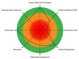 Project Health Check Radar Chart